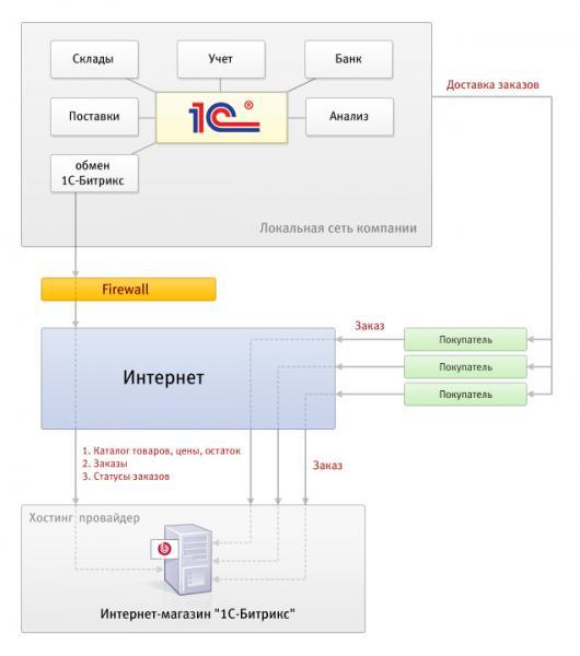 Схема взаимодействия программных продуктов 1C